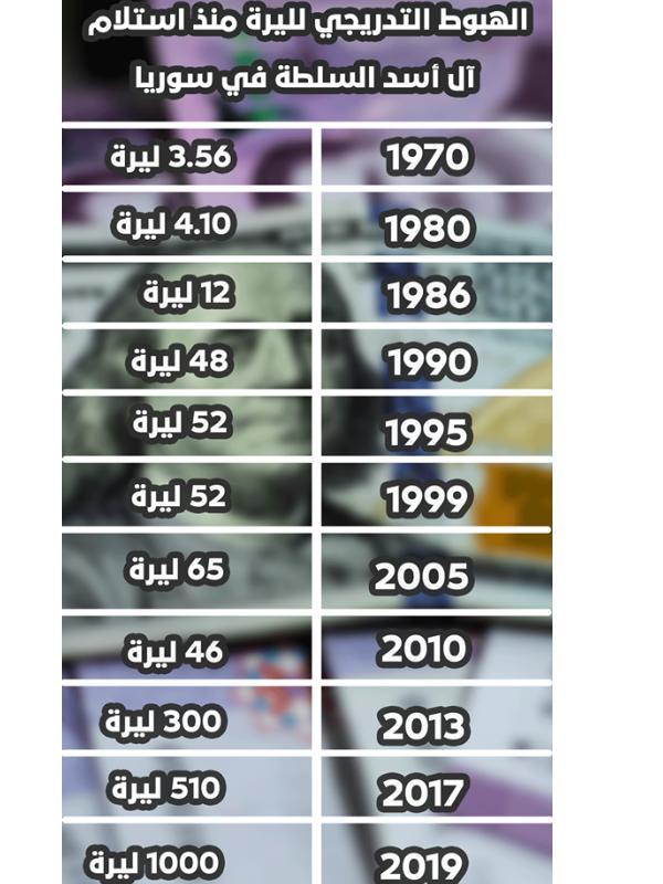 Sier Blog سعر الدولار في سوريا عام 1990