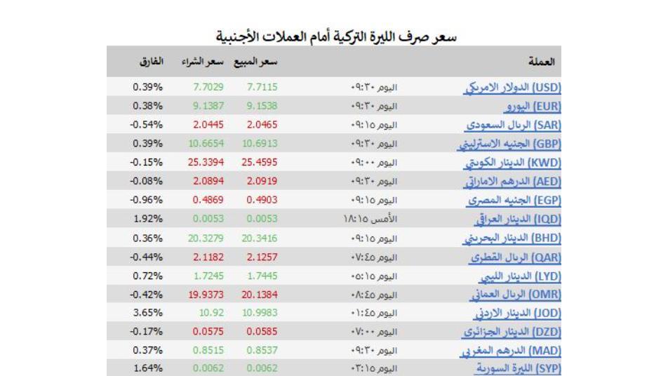 ما هي قيمة الليرة التركية مقابل الدرهم المغربي